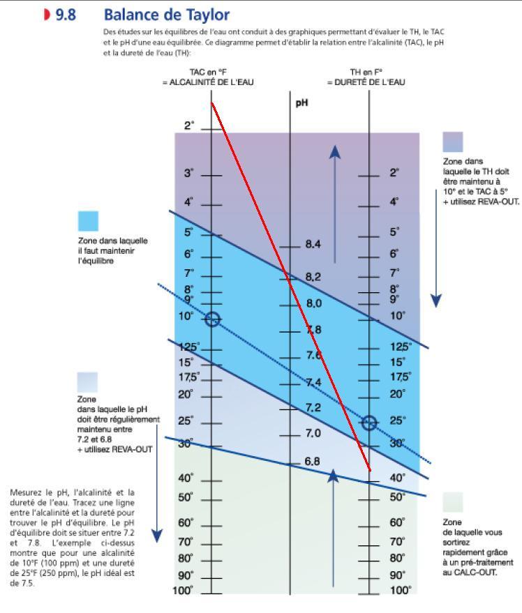 Table de Taylor - Dureté de l'eau - Chlore Actif selon pH Balanc10