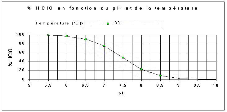 modification ph Chlore10