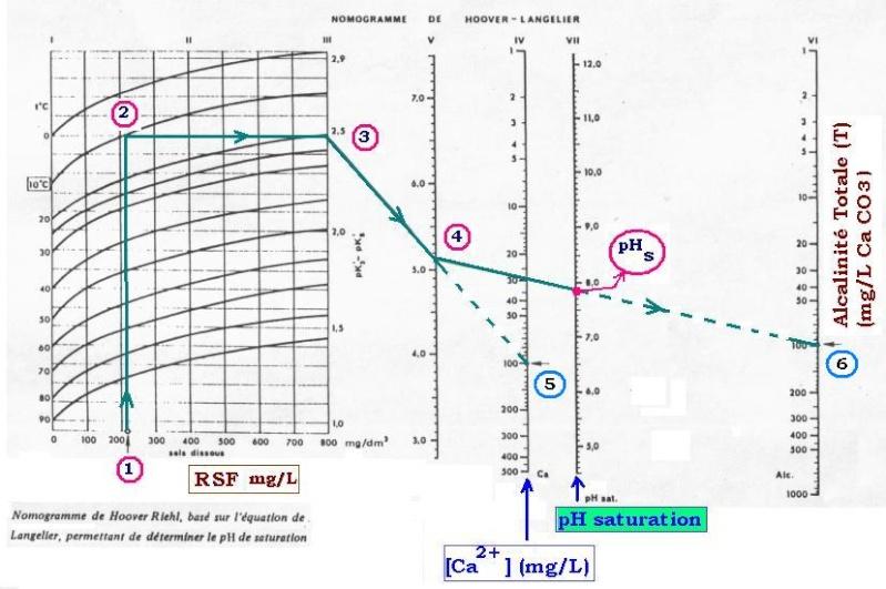 Table de Taylor - Dureté de l'eau - Chlore Actif selon pH Langel10