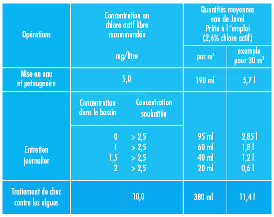 Traitement de l'eau par eau de javel - Page 10 Quanti10