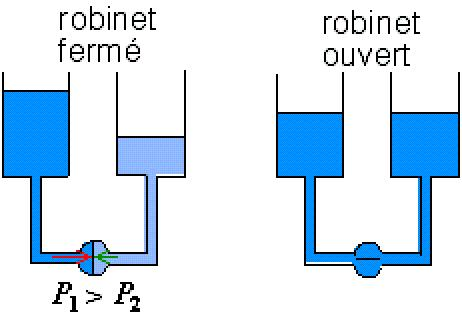 probleme amorçage pompe Vases_10