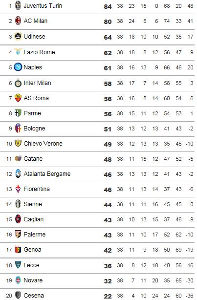 [ITA] Le Classement de la Serie A - Page 6 Calcio10