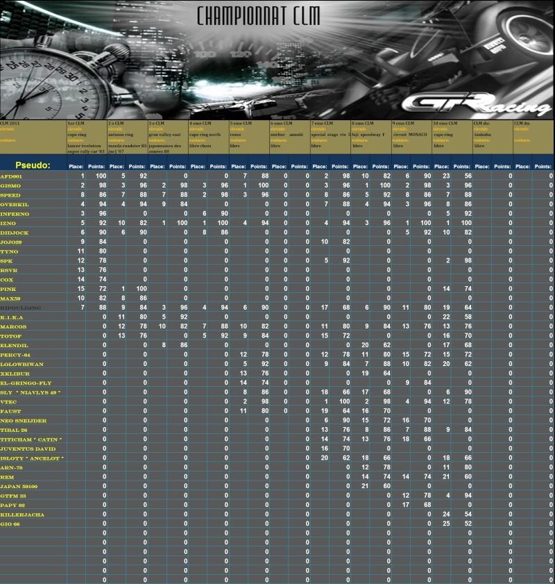 Résultat et classement du 10 ème CLM Clm10