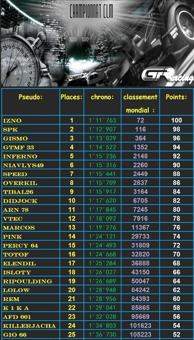 Résultat et classement du 10 ème CLM Clm110
