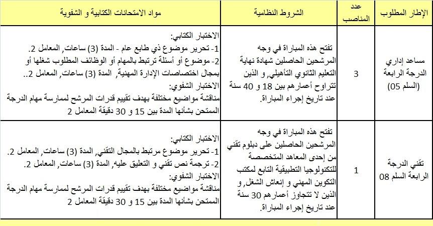جماعة سيدي بوبكر الحاج: مباراة لتوظيف 03 مساعدين إداريين الدرجة الرابعة السلم 5 و تقني واحد من الدرجة الرابعة السلم 8. آخر أجل هو 24 يناير 2012 Sidibo10