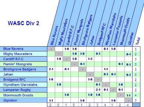 Season 14 WASC Tables - Page 3 Bonuse10
