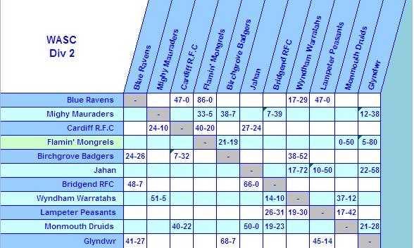 Season 14 WASC Tables - Page 3 Div_2_10
