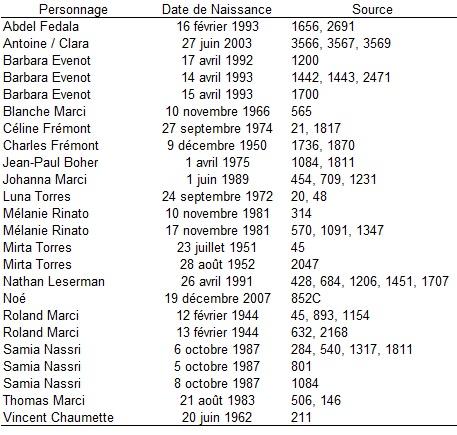 ANNIVERSAIRES : L'âge des personnages de PBLV Anniv10
