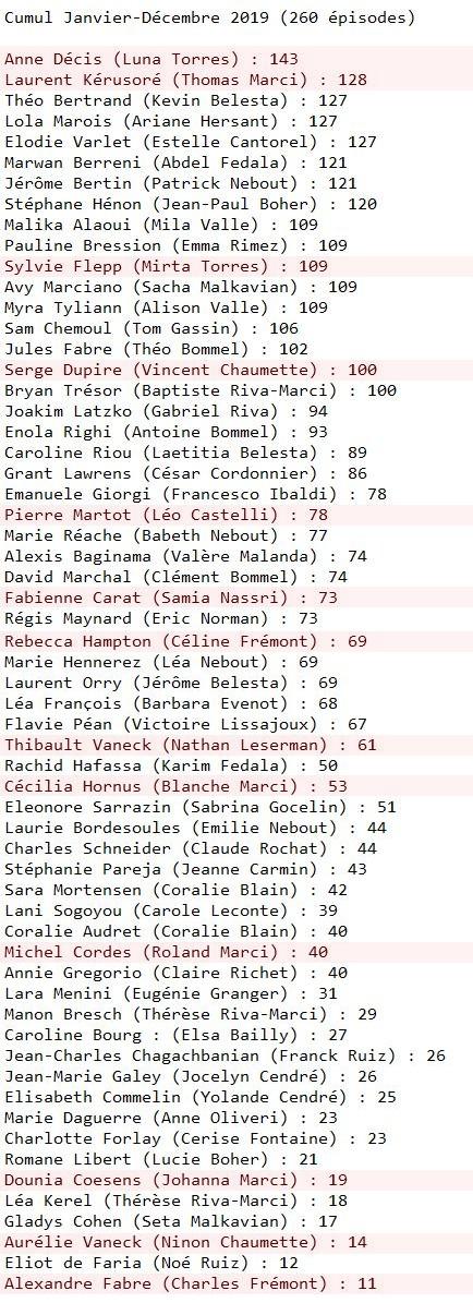 Les STATISTIQUES d'apparitions des personnages - Page 2 Statis10