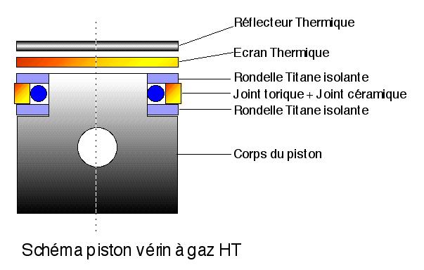 Cylindre / pistons / cotes à respecter / matière Piston10