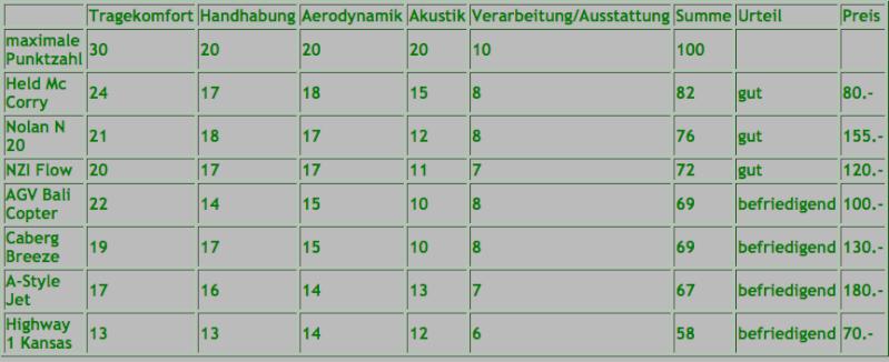 Vergleichstest (2012) Jet-Helme Bilds113