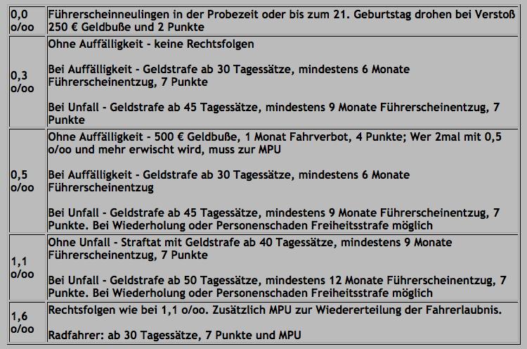 Promillegrenzen in Deutschland und die rechtlichen Folgen Bilds156
