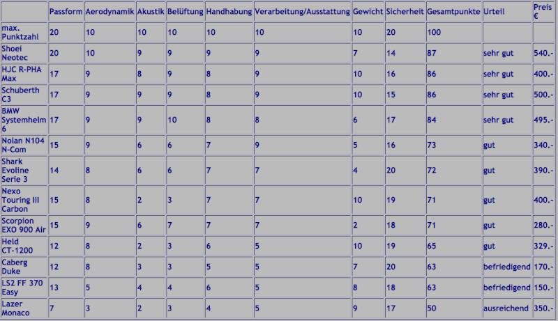 2012er Vergleichstest Klapphelme (Zusammenfassung) Bildsc88