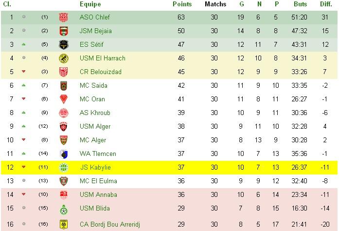 Championnat Professionnel DZ- Ligue 1&2 - Page 5 01_bmp10