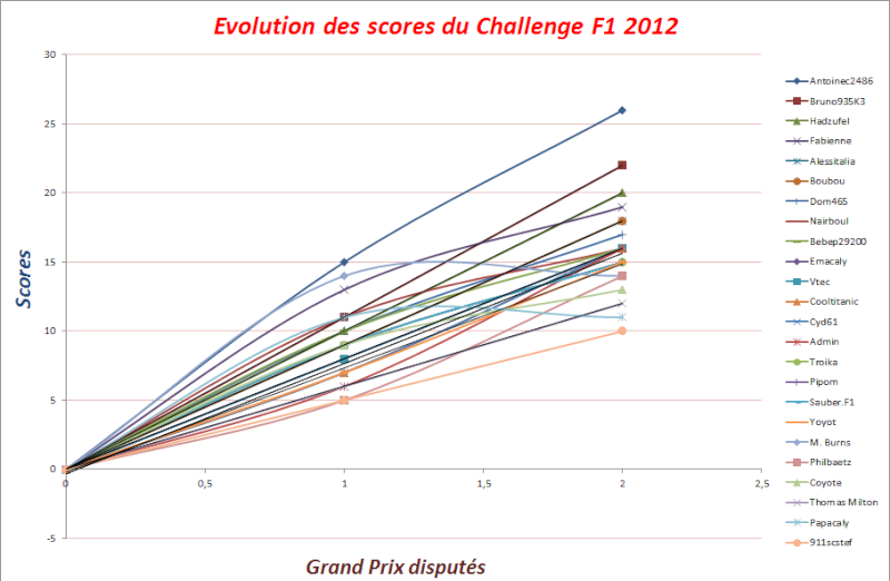 Classement Challenge F1 2012 Evolut10