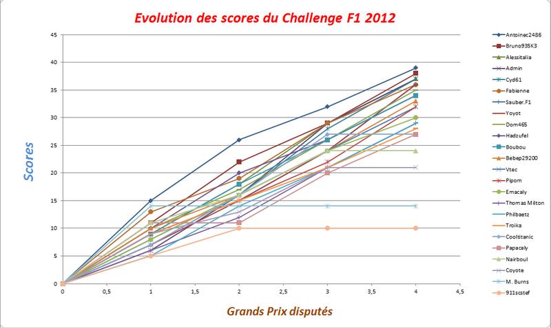 Classement Challenge F1 2012 Evolut11