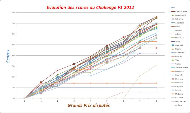 Classement Challenge F1 2012 Evolut12