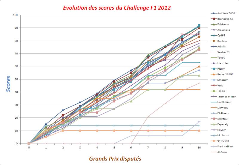 Classement Challenge F1 2012 Evolut13