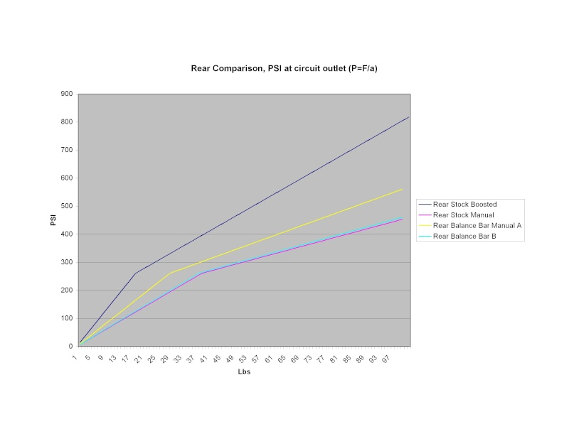 Brake Line Pressure - Page 2 Chart_13