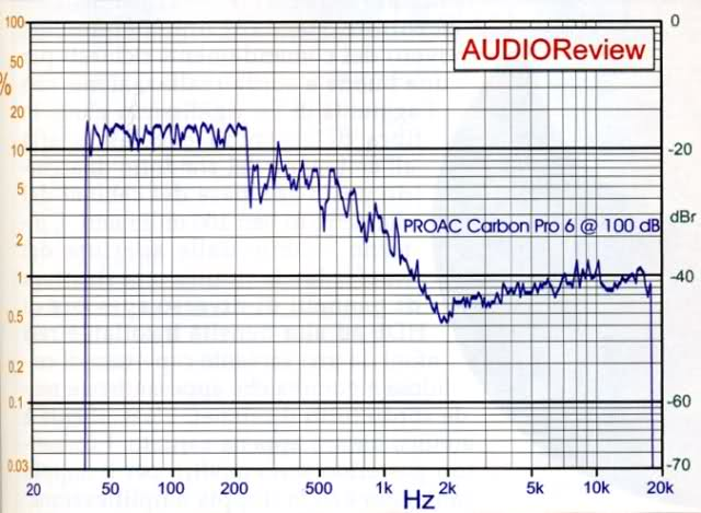 Yamaha P2500S Vs McIntosh MC252 ...e VS Densen Beat B-300 - Pagina 5 Proac_10