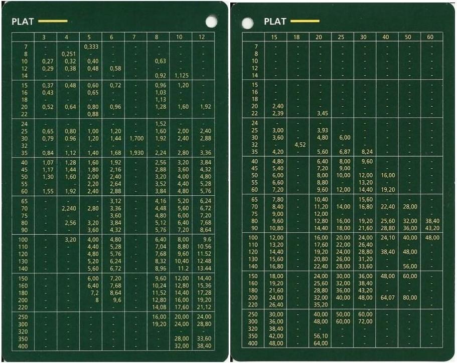 Tableaux de profilés & tubes Acier (dimensions, poids et conditions d'utilisation) A2_bmp10