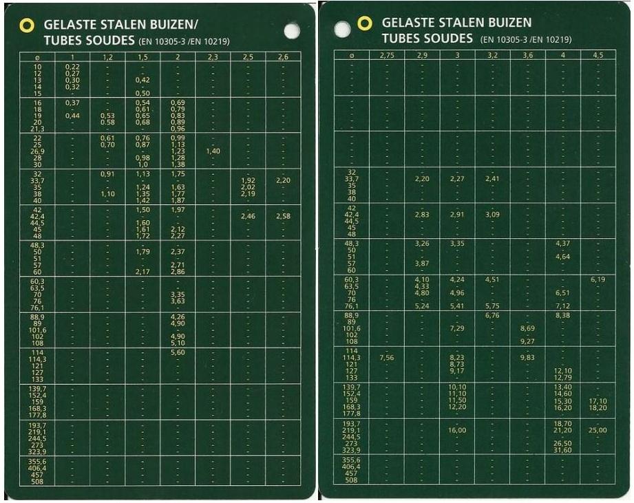 Tableaux de profilés & tubes Acier (dimensions, poids et conditions d'utilisation) A7_bmp10