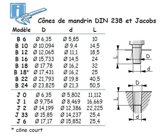 Dimensions des cônes (morse & ISO + Bxx/DIN 238) Cones210