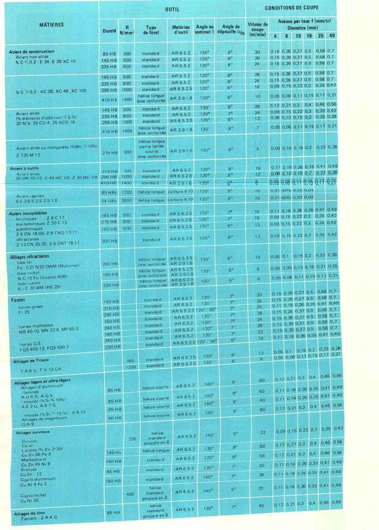 Manuel de perçage, taraudage, filetage Uw11152