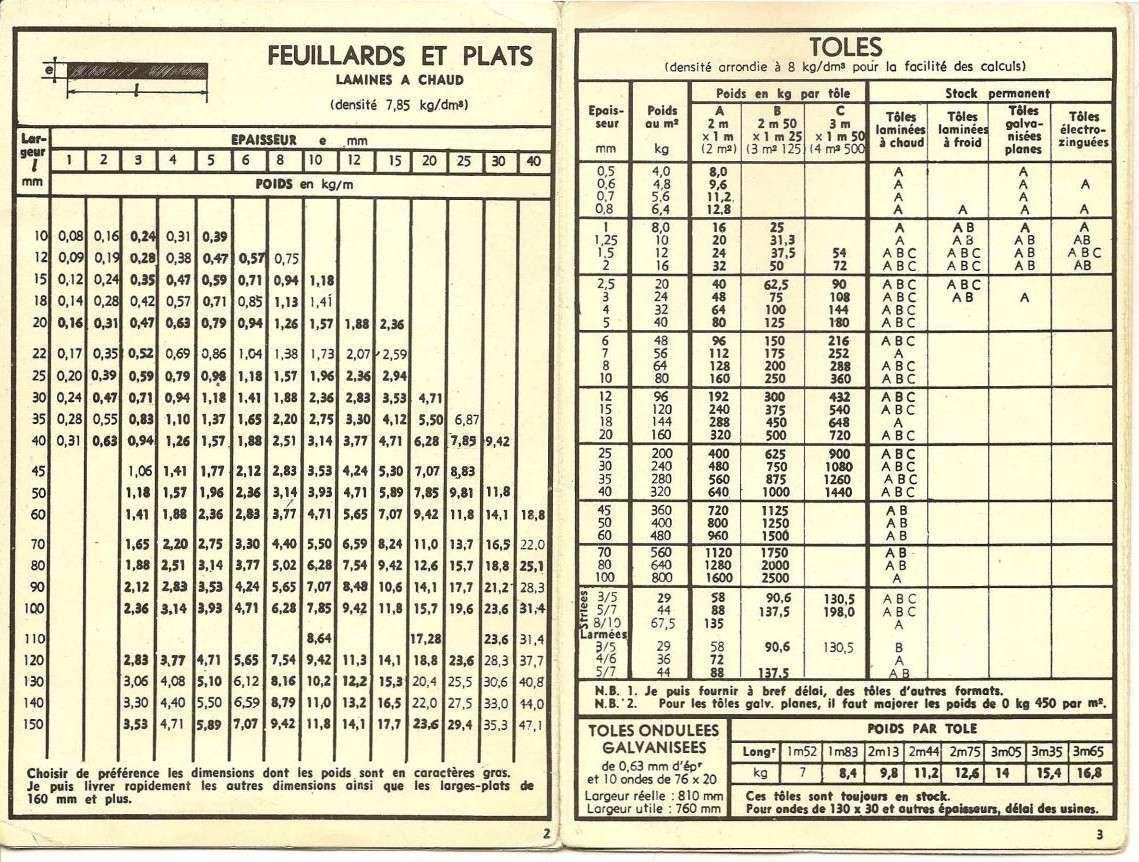 Tableaux de profilés & tubes Acier (dimensions, poids et conditions d'utilisation) Uw410