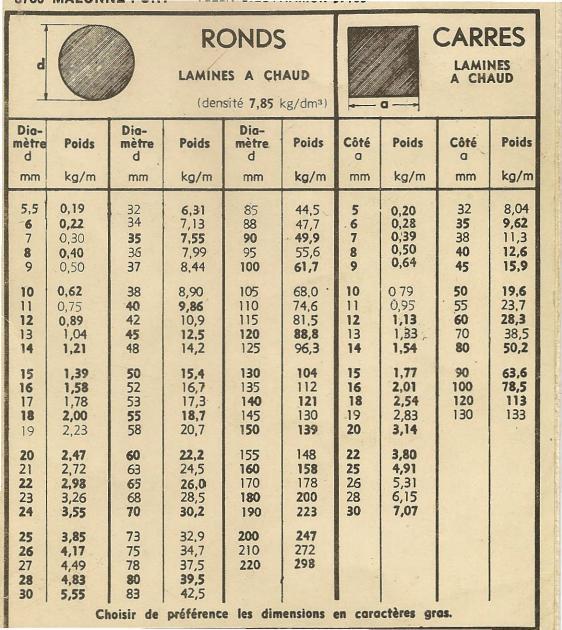 Tableaux de profilés & tubes Acier (dimensions, poids et conditions d'utilisation) Uw4130