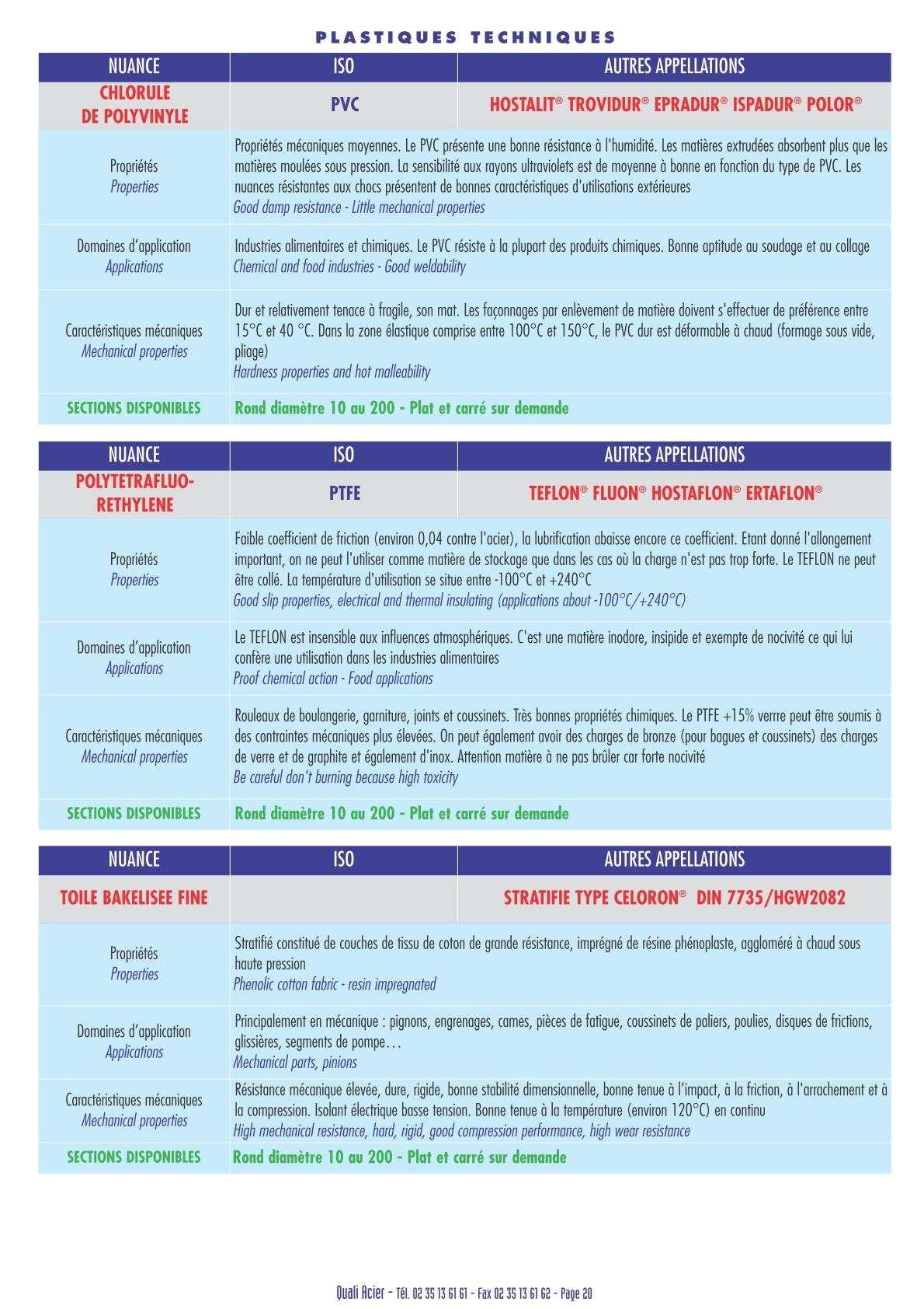 Les plastiques techniques (choix, propiétés, usinages, ... ) Uw42010