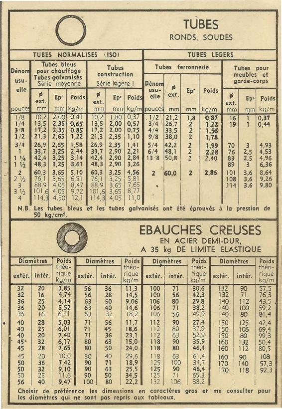 Tableaux de profilés & tubes Acier (dimensions, poids et conditions d'utilisation) Uw4221