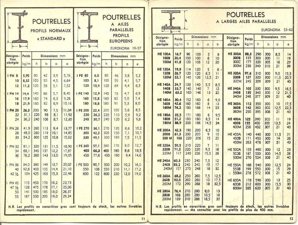 Tableaux de profilés & tubes Acier (dimensions, poids et conditions d'utilisation) Uw510