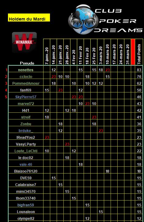 CPDS Holdem du Mardi 1er trimestre 2020 - Page 2 Class113