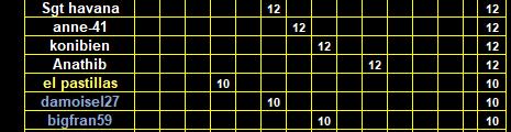 CPDS Kill du Lundi 1er trimestre 2020 - Page 2 Class121