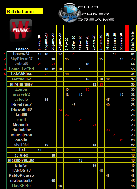 CPDS Kill du Lundi 1er trimestre 2020 - Page 2 Class139
