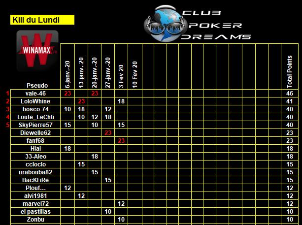 CPDS Kill du Lundi 1er trimestre 2020 Class_79