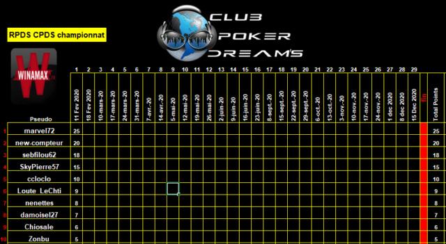Championnat RPDS-CPDS 2020  Class_86