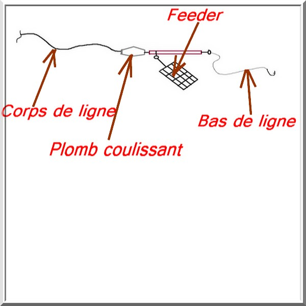 Montages feeder pour forts courants Mfeede10