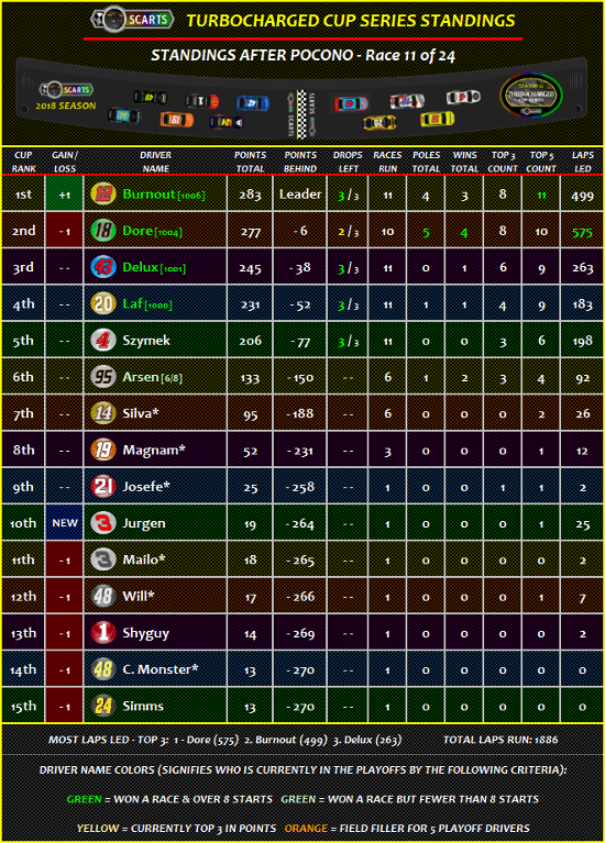 STANDINGS: Pocono [Race 11 of 24] Standi12