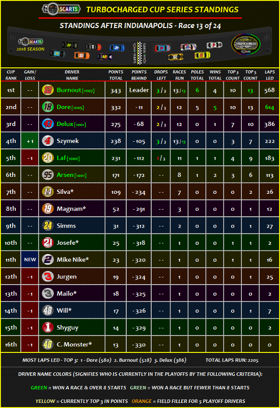 STANDINGS: Indianapolis [Race 13 of 24] Standi15