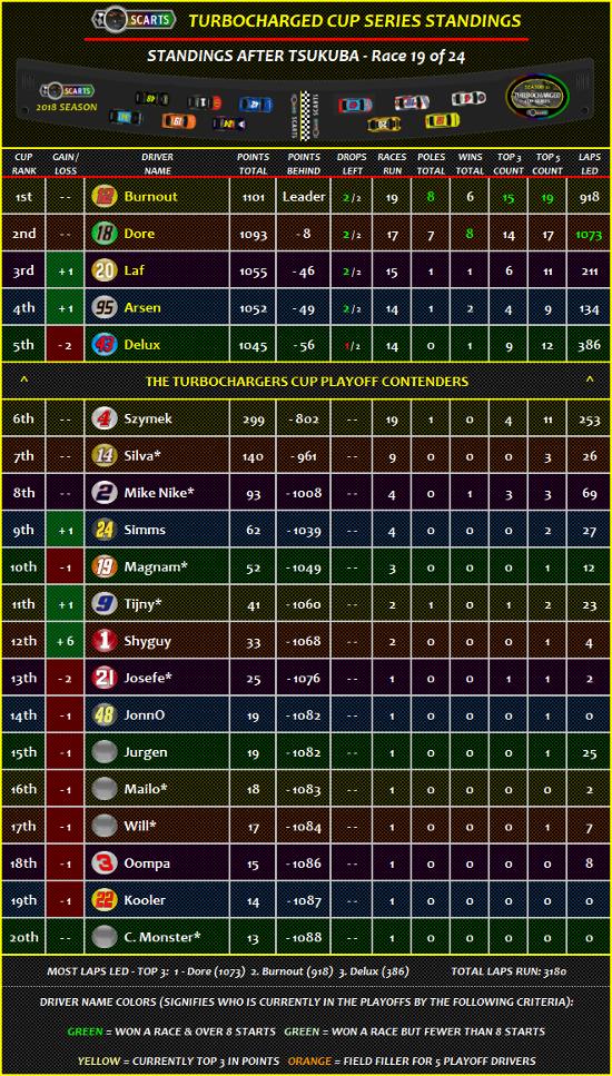 STANDINGS: Tsukuba [Race 19 of 24] Standi21