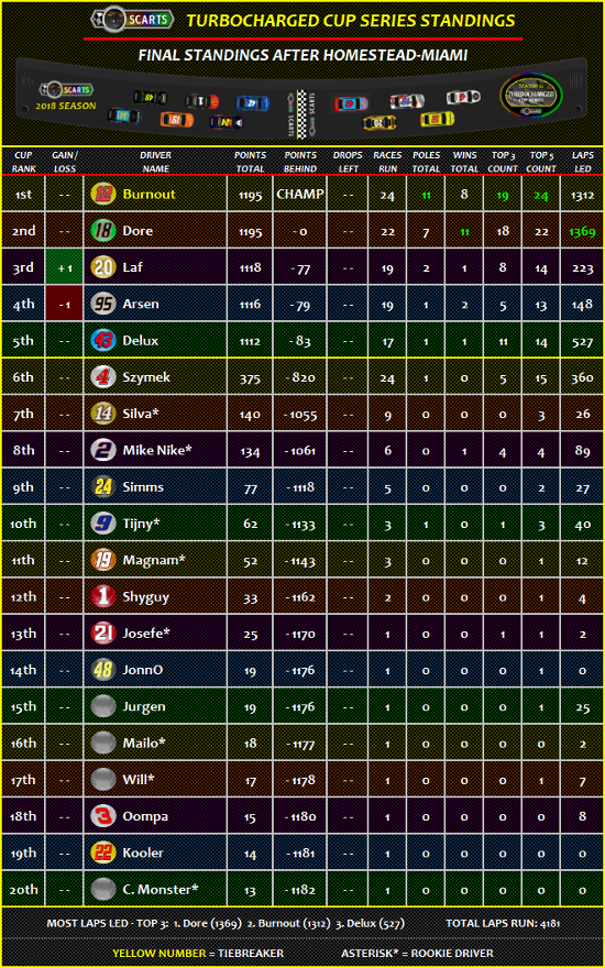 STANDINGS: Homestead-Miami [Race 24 of 24] Standi27