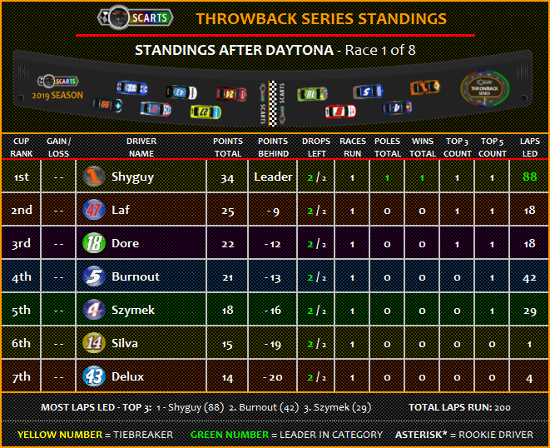 STANDINGS: Daytona [Race 1 of 8] Standi29