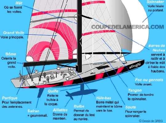 Verbes et termes en rapport au matelotage, corderie. - Page 3 Bateau10