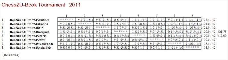 Chess2U-Book Tournament 1 Scree144