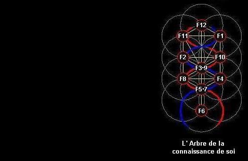 L' Alchimie des Runes et la Séphira Cabale16