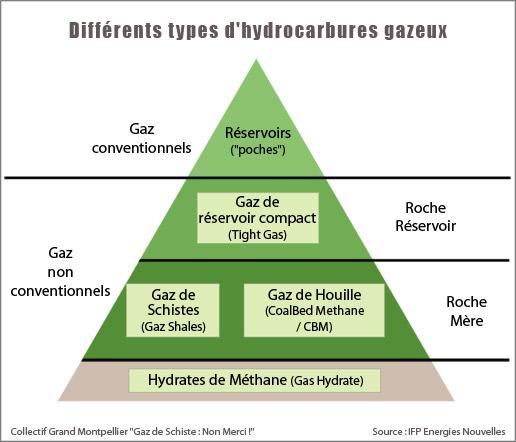 [Comment ça marche ?] Différents types d'hydrocarbures Hydroc13