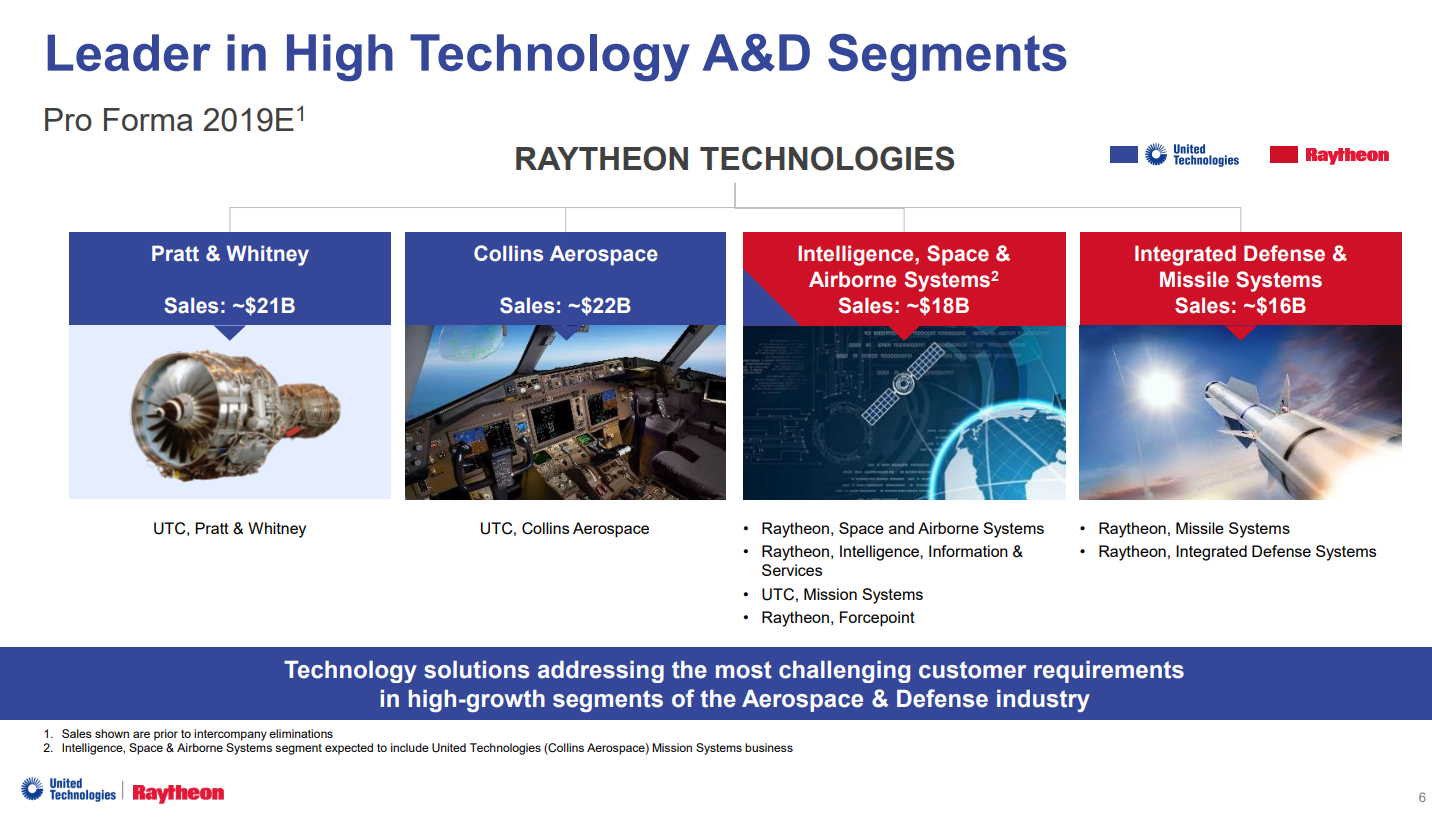 UTC United Technologies Raythe11