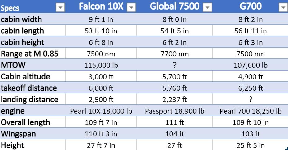 Falcon 10X Specs11